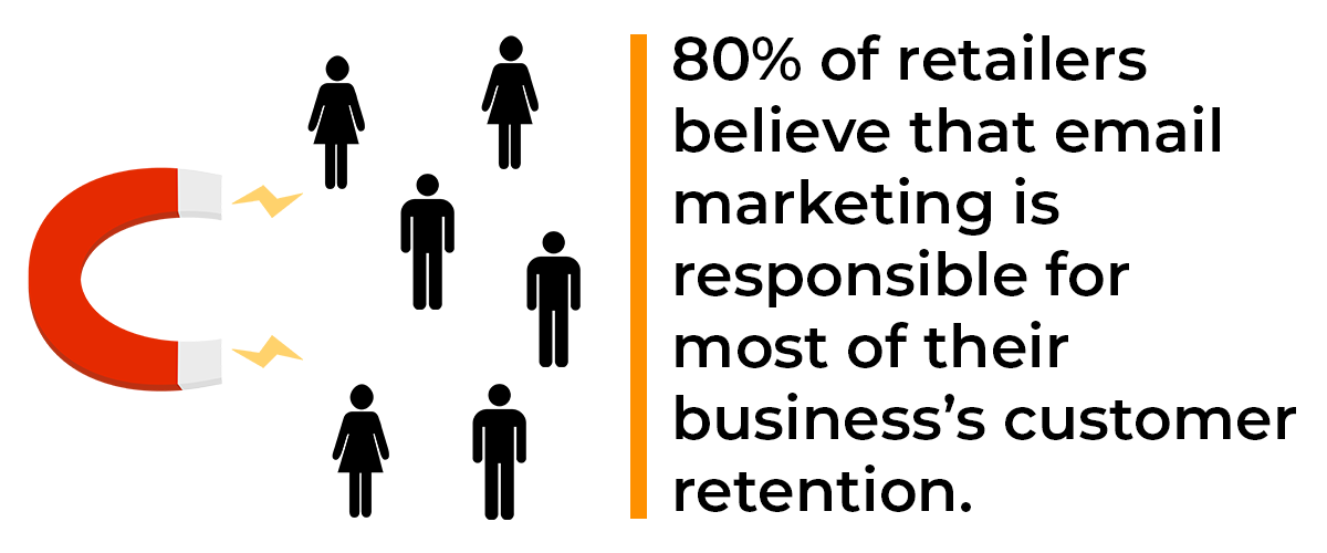 80% of retailers believe that email marketing is responsible for most of their business's customer retention.