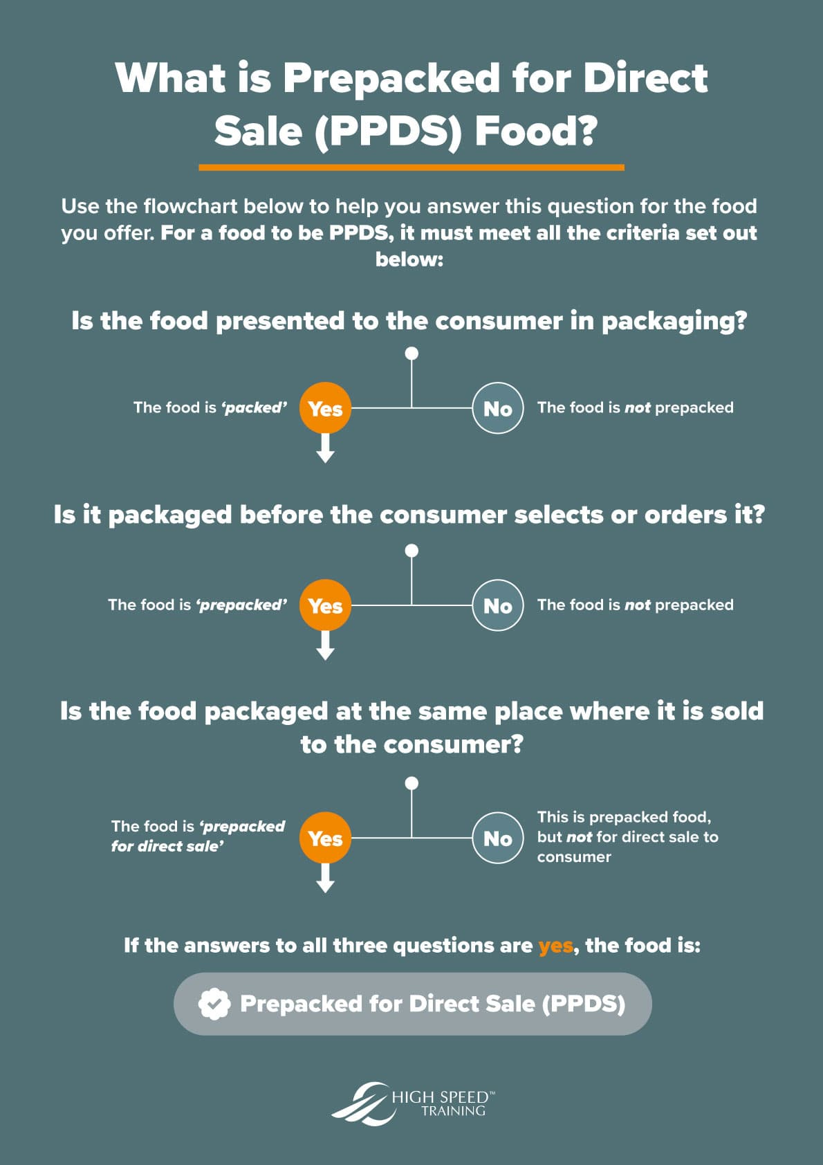 What is PPDS infographic