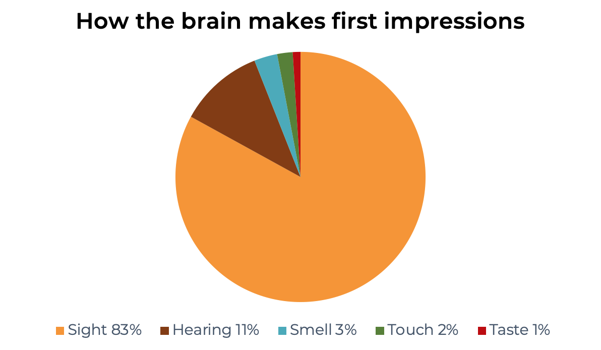 How the brain makes first impressions